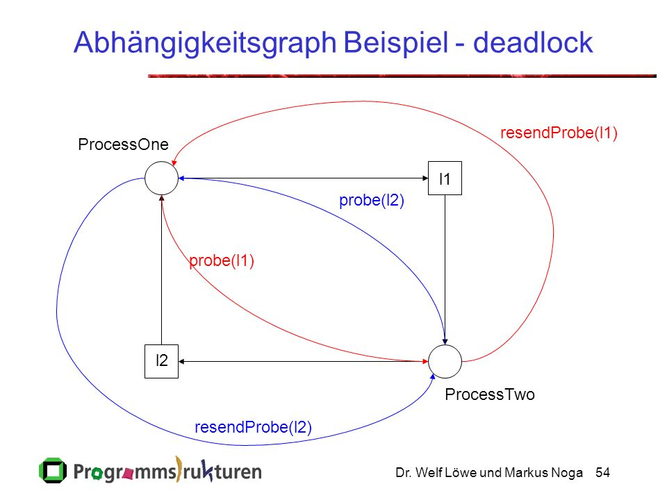 Dr. Welf Löwe und Markus Noga54 Abhängigkeitsgraph Beispiel - deadlock ProcessOne ProcessTwo l1 l2 probe(l1) probe(l2) resendProbe(l1) resendProbe(l2)