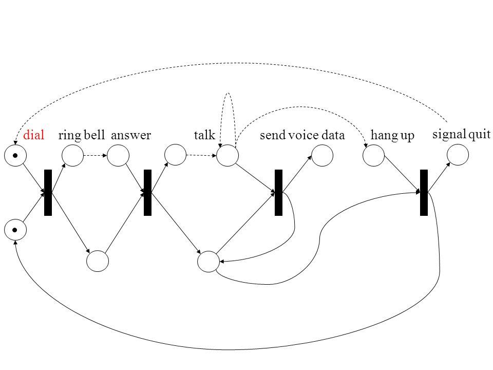 dialanswer hang up ring belltalk signal quit 136 7 24 5 8 1 23 4 56 7 81110 9 9