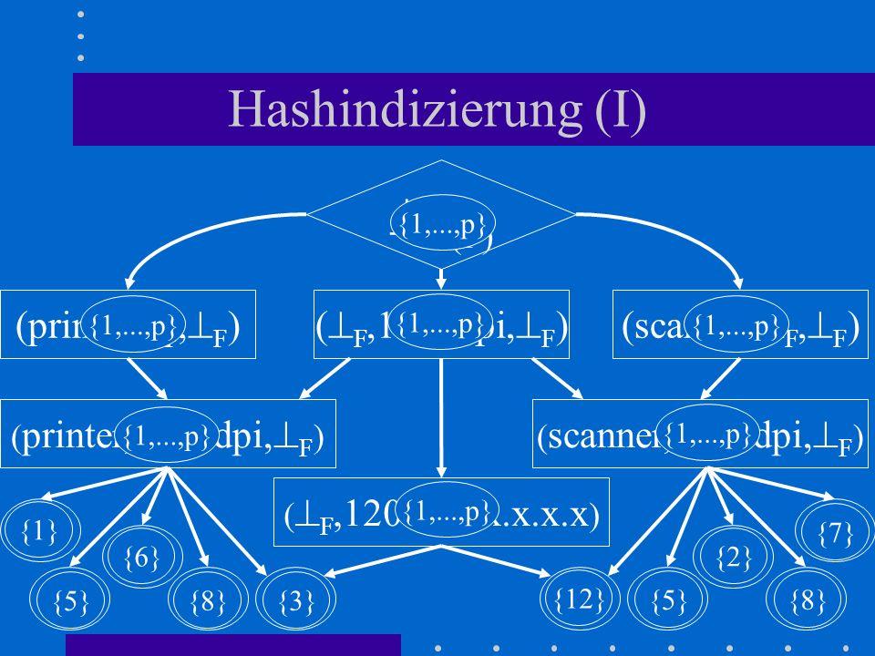 Hashindizierung (I) (printer, F, F ) P1 (F) (scanner, F, F )( F,1200dpi, F ) ( printer,1200dpi, F )( scanner,1200dpi, F ) P2 P3 P4 ( F,1200dpi,x.x.x.x ) P5 S4 S5 S3 S2S1 {1} {5} {6} {8}{3} {8} {5} {12} {2} {7} {1,...,p}