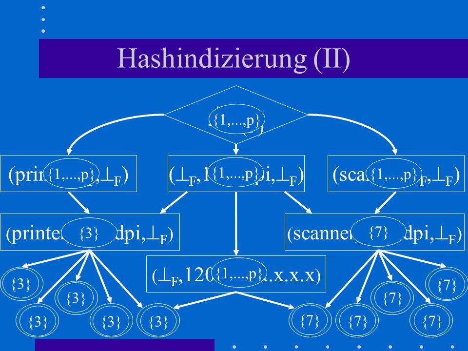 Hashindizierung (II) (printer, F, F ) P1 (F) (scanner, F, F )( F,1200dpi, F ) ( printer,1200dpi, F )( scanner,1200dpi, F ) P2 P3 P4 ( F,1200dpi,x.x.x.x ) P5 S4 S5 S3 S2S1 {3} {7} {3} {1,...,p} {7} {1,...,p}