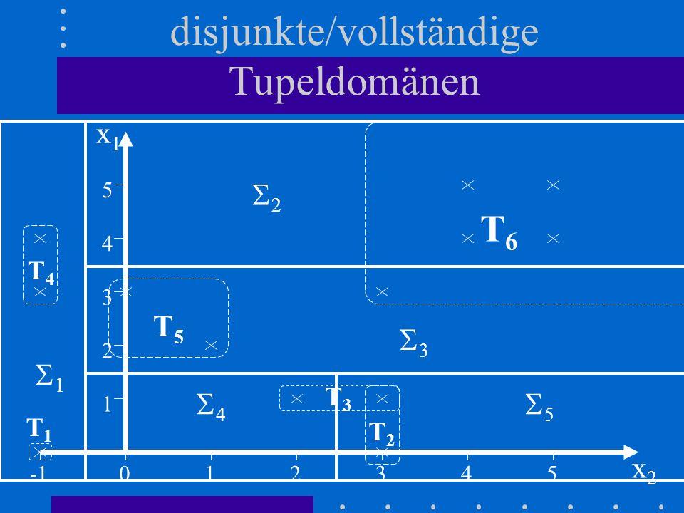 disjunkte/vollständige Tupeldomänen 1 3 2 012345 1 2 3 4 5 x1x1 x2x2 T3T3 T2T2 T4T4 T5T5 T6T6 T1T1 4 5