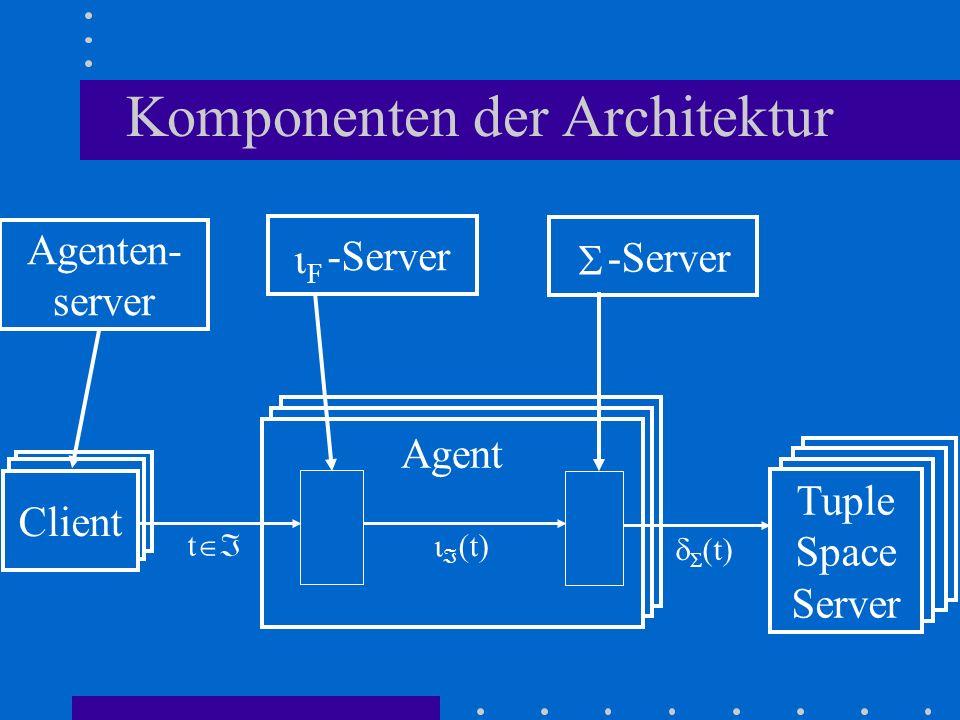 Client Agent Komponenten der Architektur F Tuple Space Server Tuple Space Server Tuple Space Server Tuple Space Server -Server Agenten- server Agent C