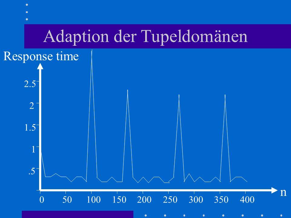Adaption der Tupeldomänen 050100.5 Response time n 150200250300350400 1 1.5 2.5 2