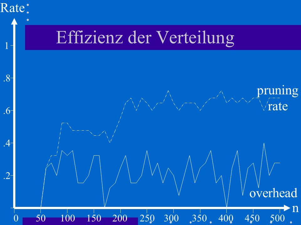 Effizienz der Verteilung 050100.2 Rate n 150200250300350400450500.4.6 1.8 pruning rate overhead