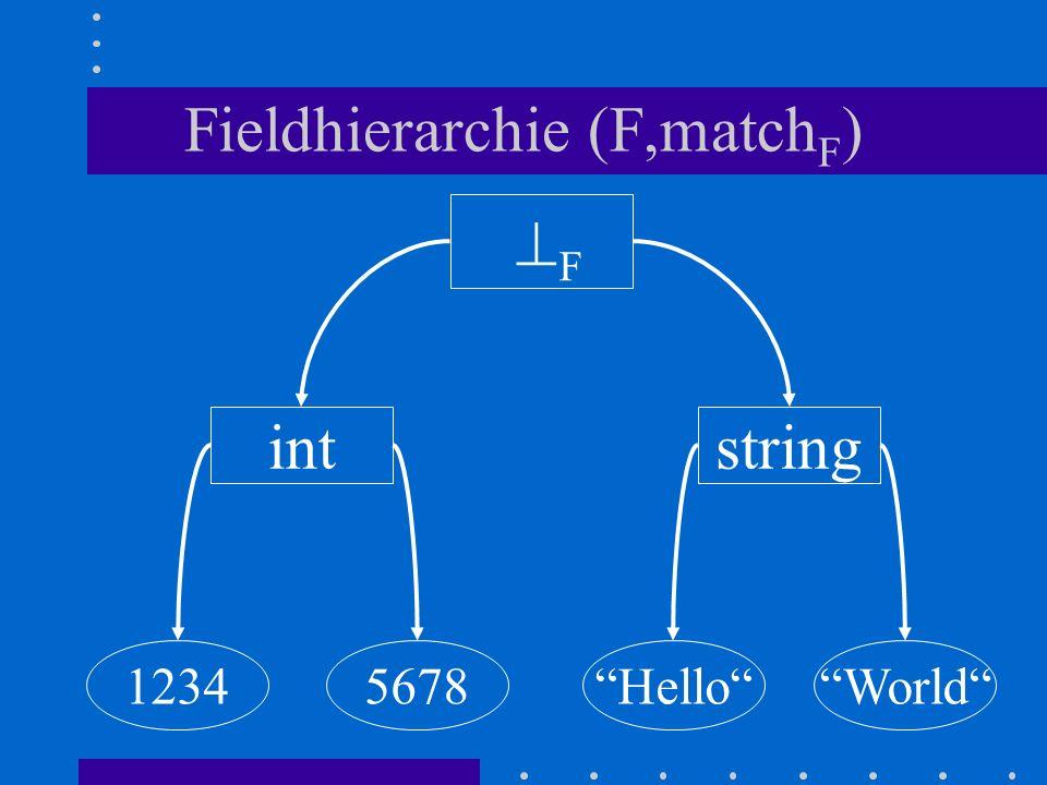 Fieldhierarchie (F,match F ) HelloWorld12345678 intstring F
