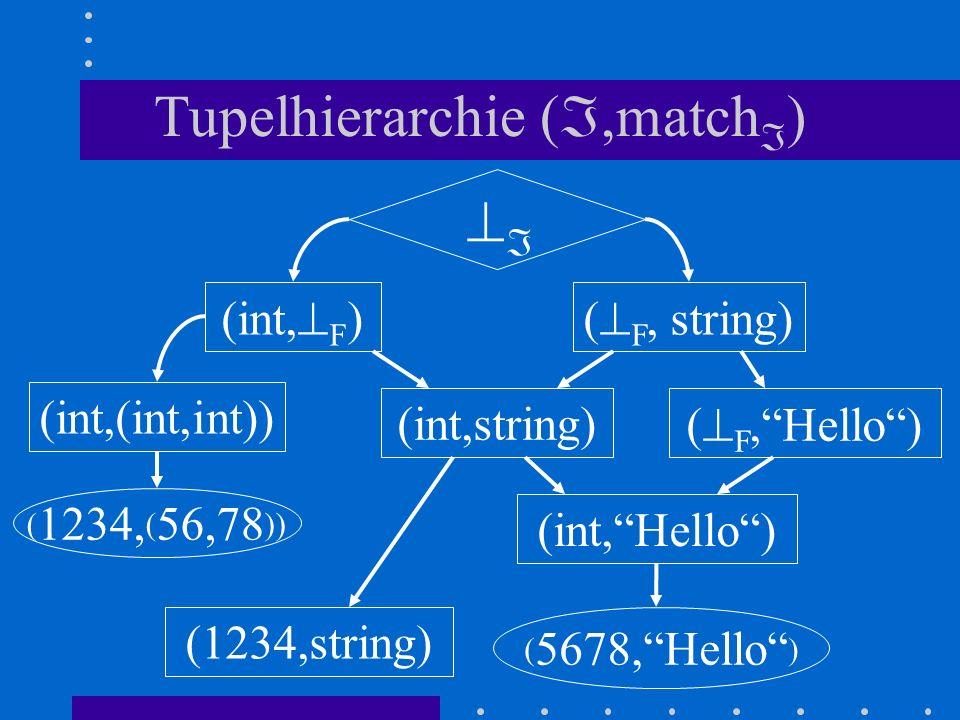 Tupelhierarchie (,match ) (int, F ) (int,(int,int)) ( F, string) (int,string) ( F,Hello) (int,Hello) (1234,string) ( 1234, ( 56,78 )) ( 5678,Hello )