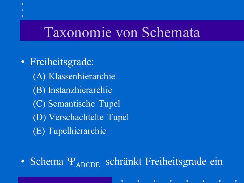 Taxonomie von Schemata Freiheitsgrade: (A) Klassenhierarchie (B) Instanzhierarchie (C) Semantische Tupel (D) Verschachtelte Tupel (E) Tupelhierarchie