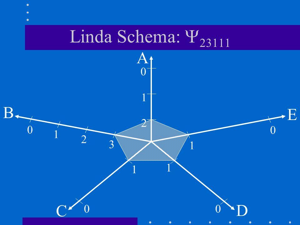 Linda Schema: 23111 A E B C D 0 0 0 00 1 1 1 1 2 2 3 1