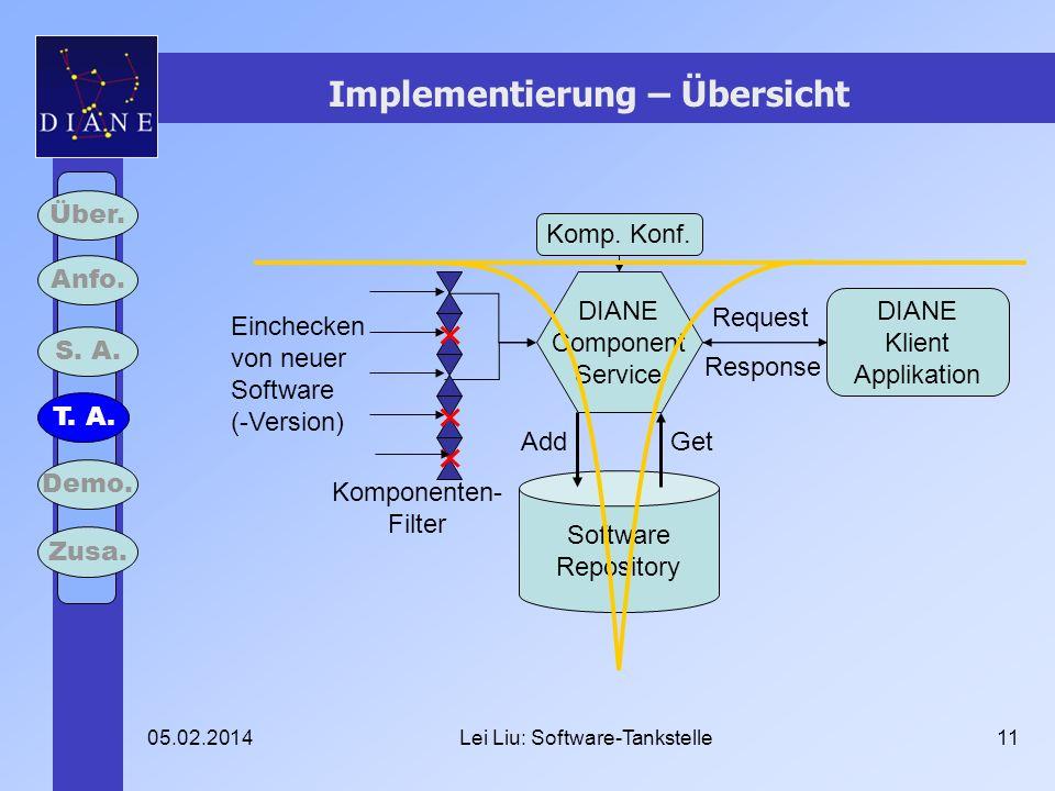 05.02.2014Lei Liu: Software-Tankstelle11 Implementierung – Übersicht Über. Anfo. S. A. T. A. Demo. Zusa. Software Repository DIANE Component Service E