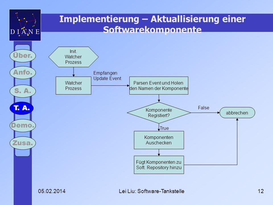 05.02.2014Lei Liu: Software-Tankstelle12 Implementierung – Aktuallisierung einer Softwarekomponente Über. Anfo. S. A. T. A. Demo. Zusa. Init. Watcher