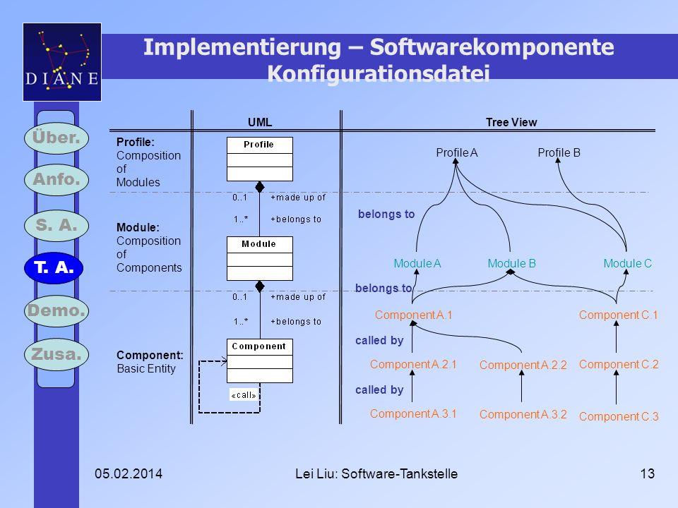 05.02.2014Lei Liu: Software-Tankstelle13 Implementierung – Softwarekomponente Konfigurationsdatei Profile A Profile B Module AModule BModule C Compone