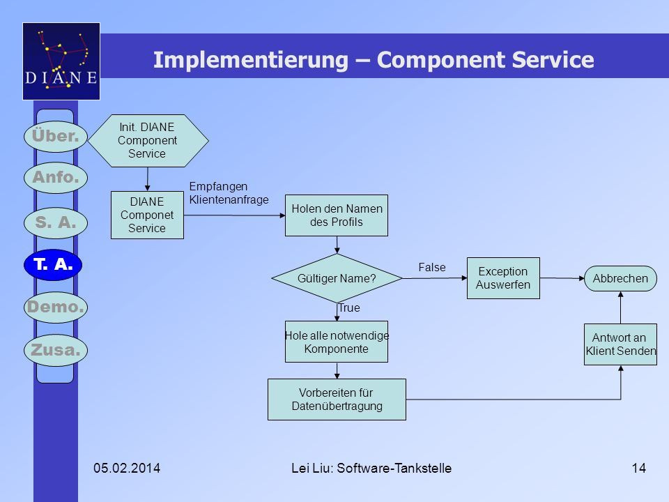 05.02.2014Lei Liu: Software-Tankstelle14 Implementierung – Component Service Über.