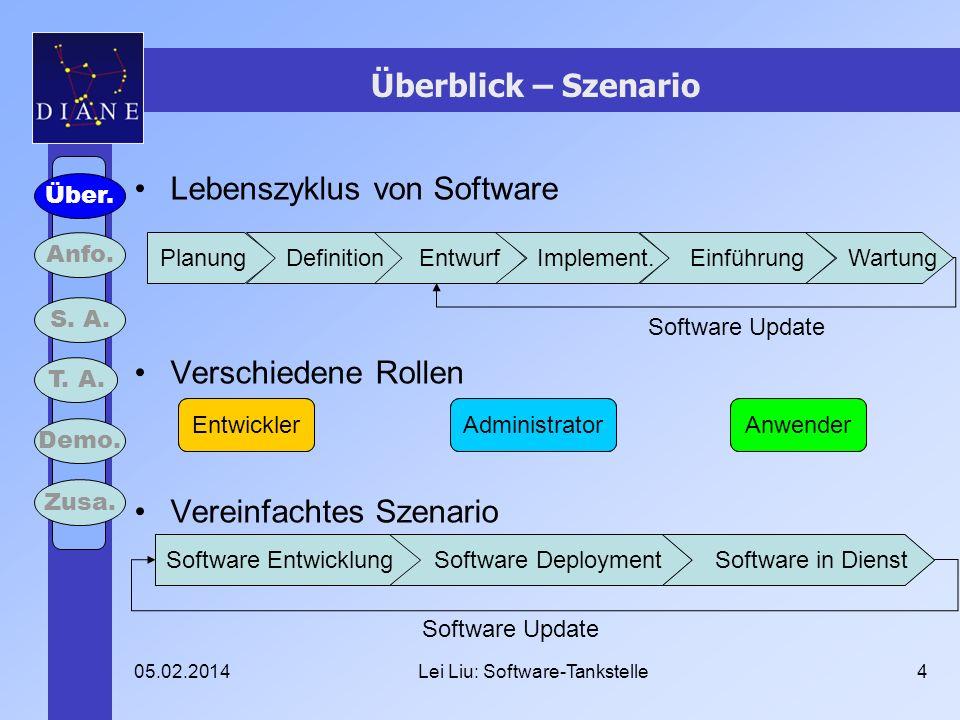 05.02.2014Lei Liu: Software-Tankstelle4 Überblick – Szenario Lebenszyklus von Software Verschiedene Rollen Vereinfachtes Szenario Über. Anfo. S. A. T.
