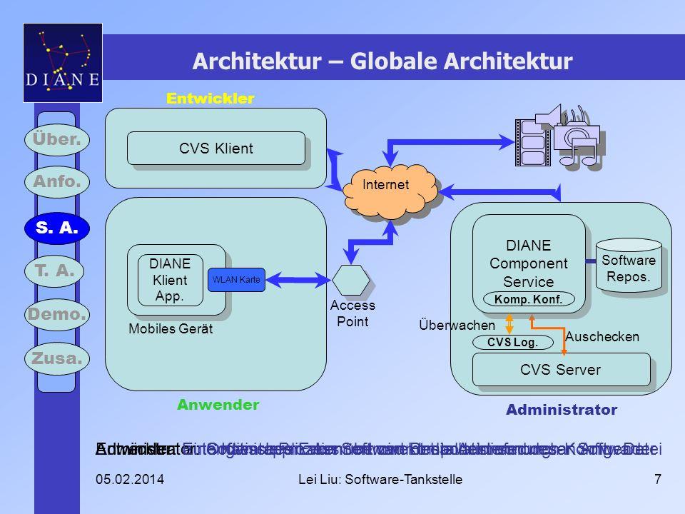05.02.2014Lei Liu: Software-Tankstelle7 Architektur – Globale Architektur Über. Anfo. S. A. T. A. Demo. Zusa. Internet Mobiles Gerät WLAN Karte Access