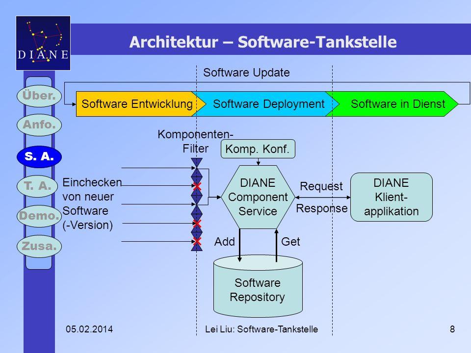 05.02.2014Lei Liu: Software-Tankstelle8 Architektur – Software-Tankstelle Über.