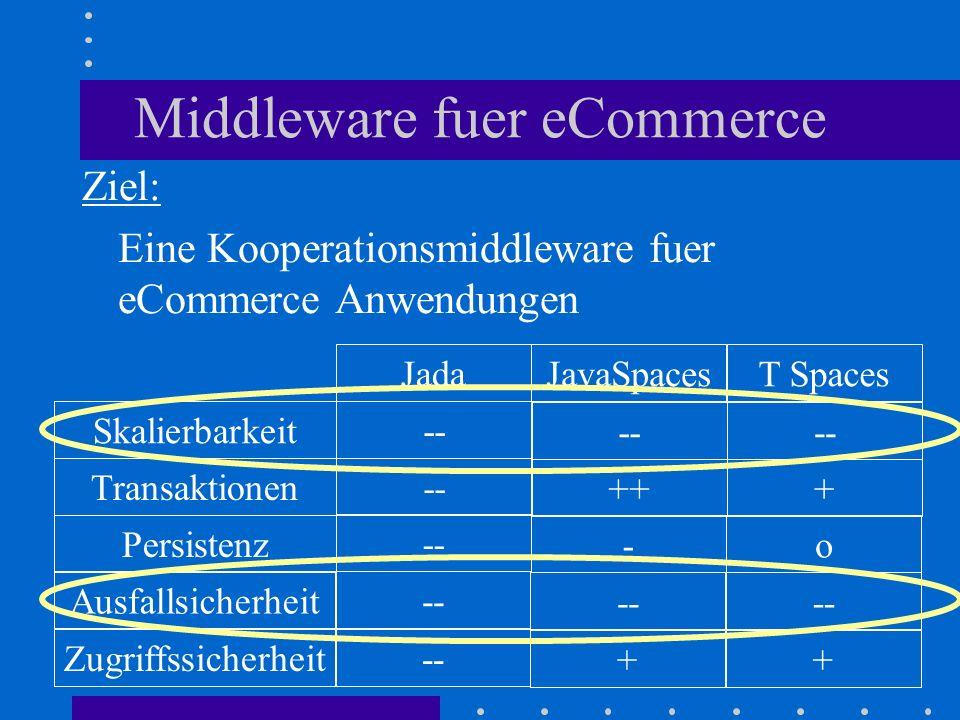 Middleware fuer eCommerce Ziel: Eine Kooperationsmiddleware fuer eCommerce Anwendungen Ausfallsicherheit Zugriffssicherheit Persistenz Transaktionen Skalierbarkeit JadaJavaSpacesT Spaces -- ++ - -- + + o +