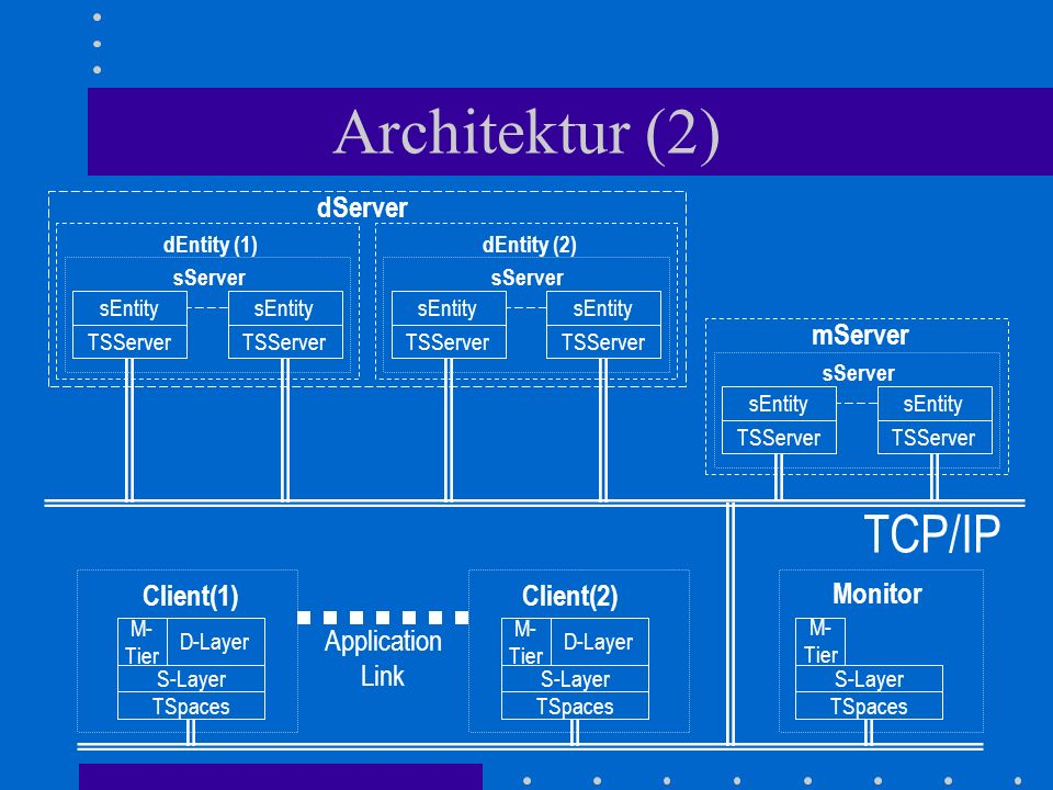 Architektur (2) TCP/IP TSpaces S-Layer M- Tier D-Layer TSpaces S-Layer M- Tier Monitor Client(1) TSpaces S-Layer M- Tier D-Layer Client(2) Application Link mServer TSServer sEntity TSServer sEntity sServer dEntity (1) TSServer sEntity TSServer sEntity sServer dEntity (2) TSServer sEntity TSServer sEntity sServer dServer
