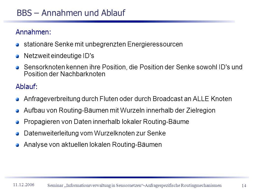 11.12.2006 Seminar Informationsverwaltung in Sensornetzen-Anfragespezifische Routingmechanismen 14 BBS – Annahmen und Ablauf Annahmen: stationäre Senk