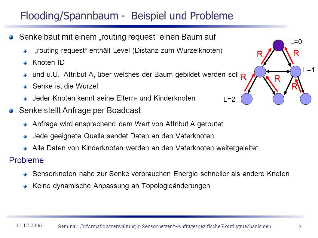 11.12.2006 Seminar Informationsverwaltung in Sensornetzen-Anfragespezifische Routingmechanismen 5 Flooding/Spannbaum - Beispiel und Probleme Senke bau