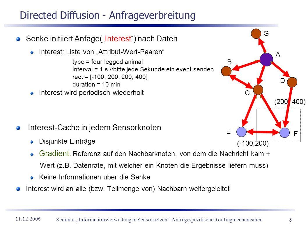 11.12.2006 Seminar Informationsverwaltung in Sensornetzen-Anfragespezifische Routingmechanismen 8 Directed Diffusion - Anfrageverbreitung Senke initii