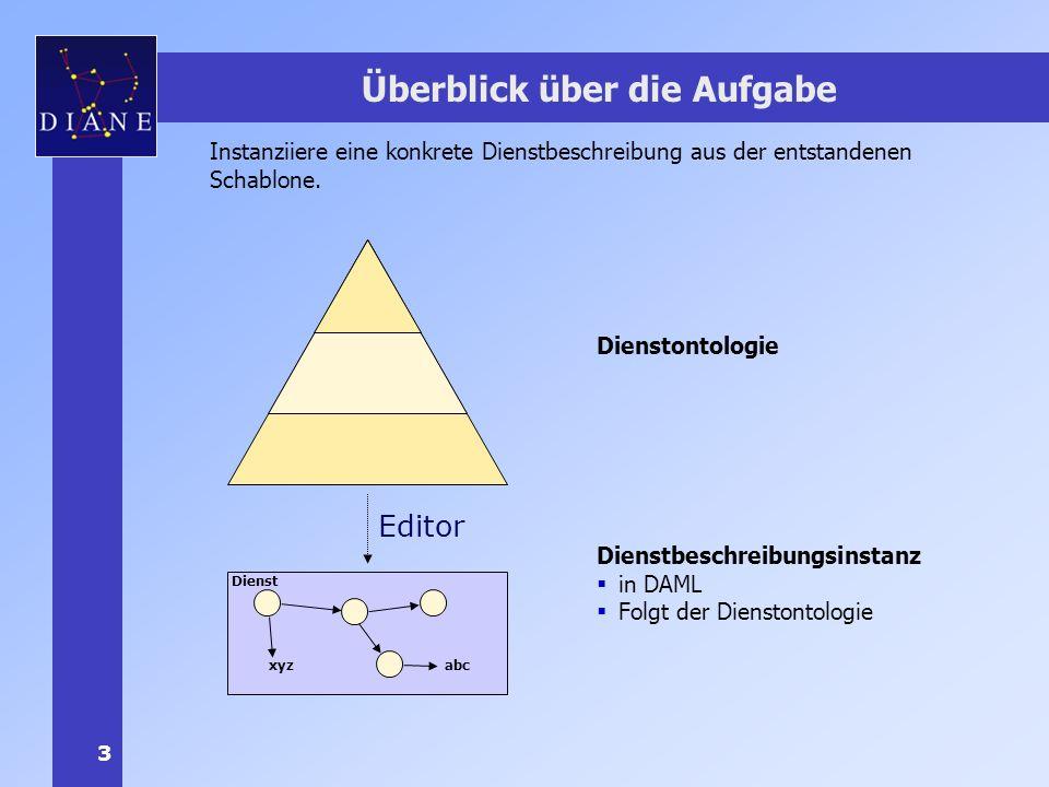 3 Dienstontologie xyzabc Dienst Dienstbeschreibungsinstanz in DAML Folgt der Dienstontologie Instanziiere eine konkrete Dienstbeschreibung aus der entstandenen Schablone.