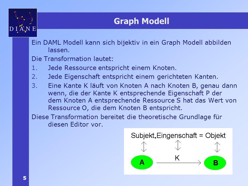 5 Graph Modell Ein DAML Modell kann sich bijektiv in ein Graph Modell abbilden lassen.
