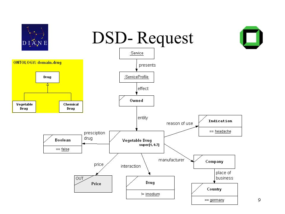 9 DSD- Request