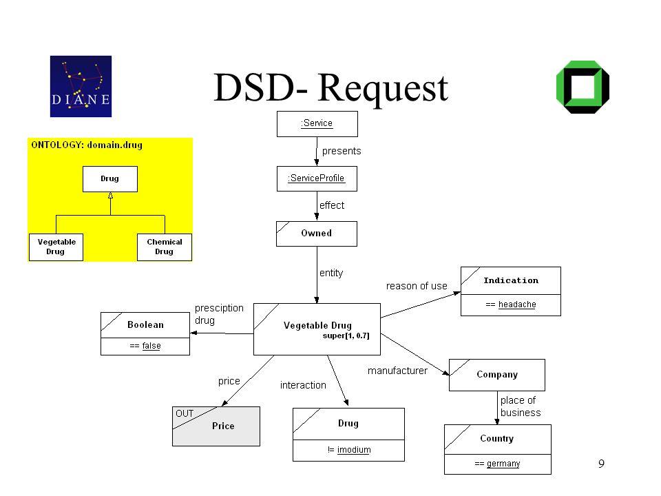 26.11.200410 DSD- Offer Aufgaben des Vergleichers: 1) Vergleichsergebnis 2) Belegen der Variablen