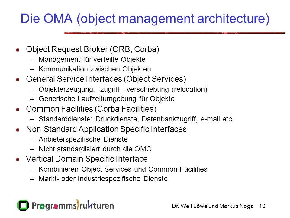 Dr. Welf Löwe und Markus Noga10 Die OMA (object management architecture) Object Request Broker (ORB, Corba) –Management für verteilte Objekte –Kommuni