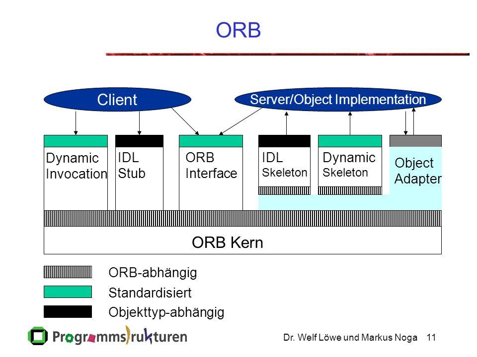 Dr. Welf Löwe und Markus Noga11 ORB Client Server/Object Implementation Object Adapter Dynamic Invocation IDL Stub ORB Interface IDL Skeleton Dynamic