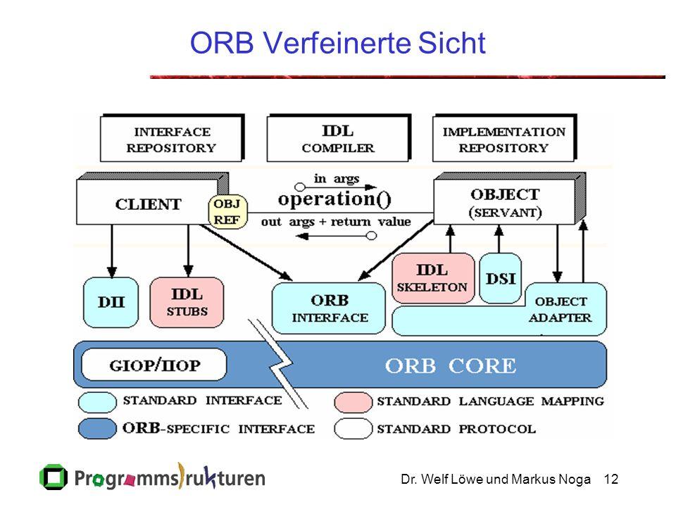 Dr. Welf Löwe und Markus Noga12 ORB Verfeinerte Sicht
