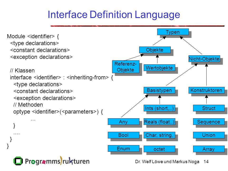 Dr. Welf Löwe und Markus Noga14 Interface Definition Language Module { // Klassen interface : { // Methoden optype ( ) {... }.... } Typen Ints (short,
