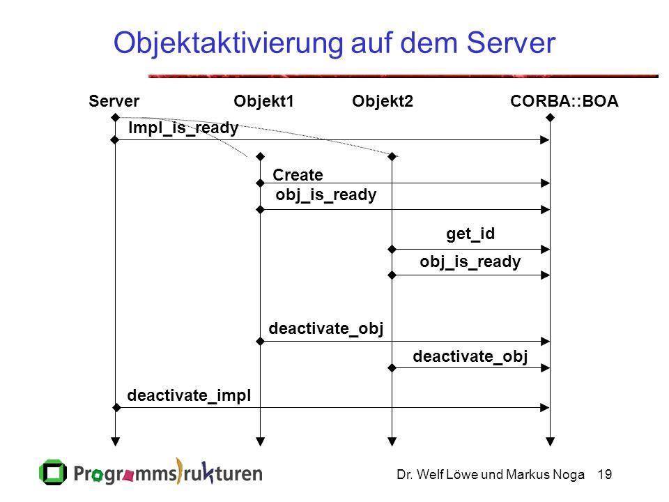 Dr. Welf Löwe und Markus Noga19 Objektaktivierung auf dem Server ServerObjekt1Objekt2CORBA::BOA Create get_id obj_is_ready Impl_is_ready deactivate_ob