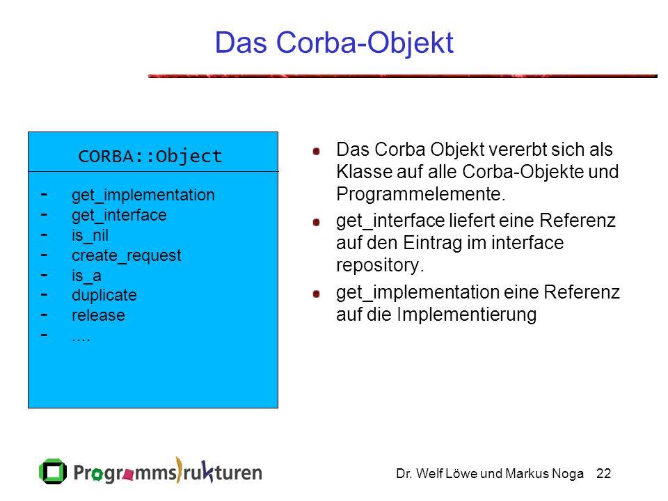Dr. Welf Löwe und Markus Noga22 Das Corba-Objekt Das Corba Objekt vererbt sich als Klasse auf alle Corba-Objekte und Programmelemente. get_interface l
