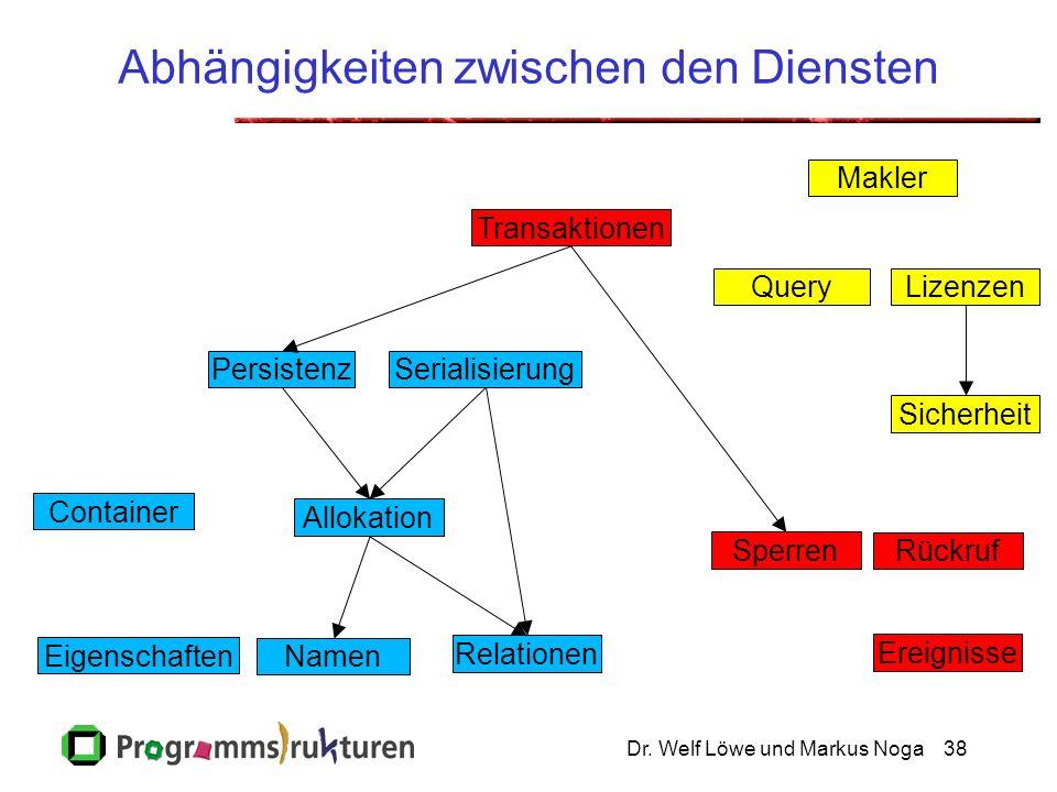 Dr. Welf Löwe und Markus Noga38 Abhängigkeiten zwischen den Diensten Namen Allokation Relationen PersistenzSerialisierung Sperren Transaktionen Query