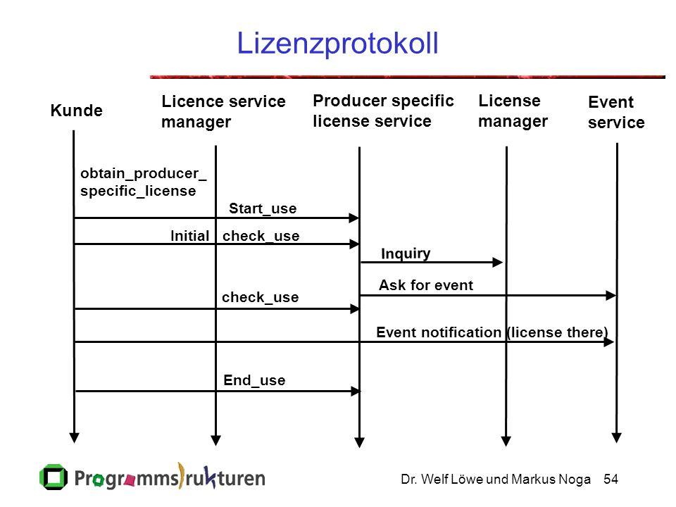Dr. Welf Löwe und Markus Noga54 Lizenzprotokoll Kunde Licence service manager Producer specific license service License manager Event service obtain_p