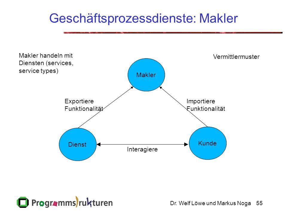 Dr. Welf Löwe und Markus Noga55 Geschäftsprozessdienste: Makler Makler Kunde Dienst Vermittlermuster Interagiere Importiere Funktionalität Exportiere