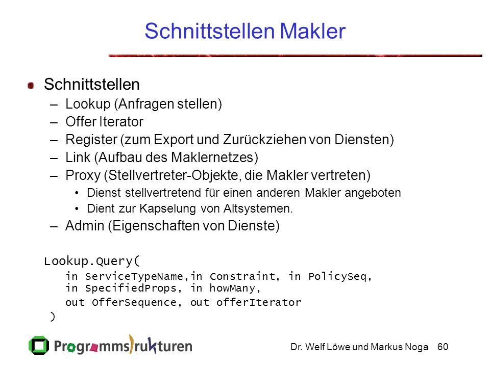 Dr. Welf Löwe und Markus Noga60 Schnittstellen Makler Schnittstellen –Lookup (Anfragen stellen) –Offer Iterator –Register (zum Export und Zurückziehen