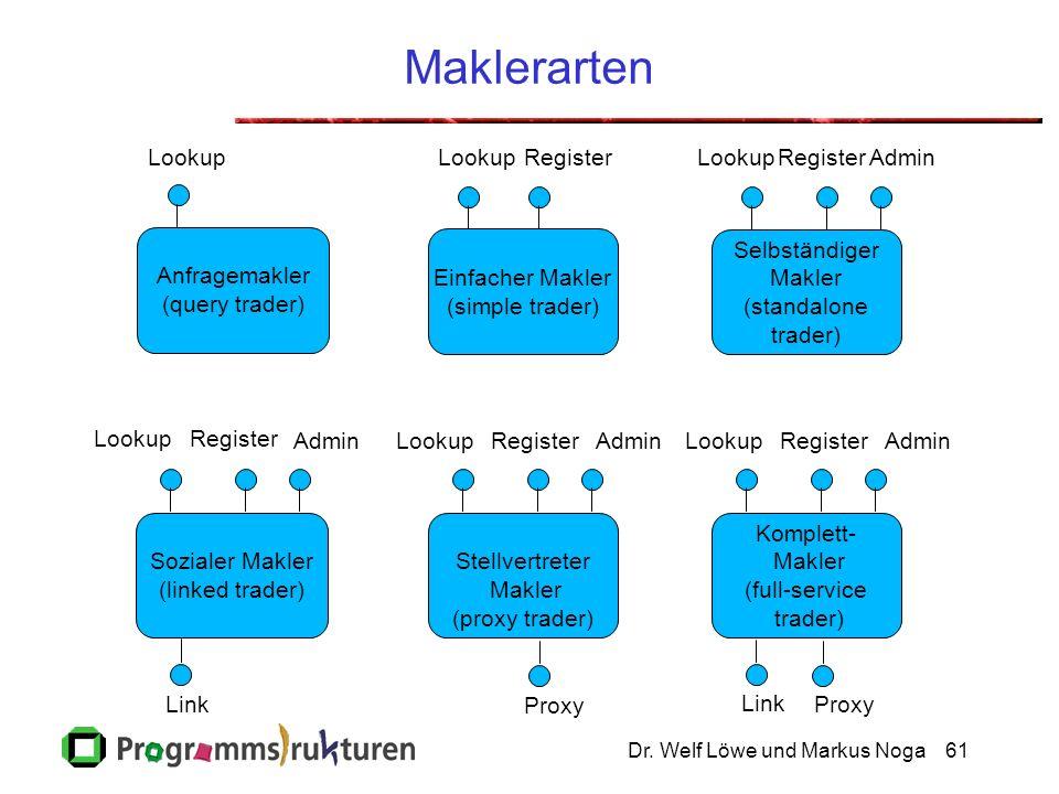 Dr. Welf Löwe und Markus Noga61 Maklerarten Anfragemakler (query trader) Lookup Einfacher Makler (simple trader) Lookup Selbständiger Makler (standalo
