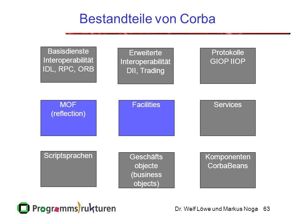 Dr. Welf Löwe und Markus Noga63 Bestandteile von Corba Geschäfts objecte (business objects) Erweiterte Interoperabilität DII, Trading Komponenten Corb
