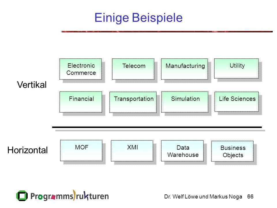 Dr. Welf Löwe und Markus Noga66 MOF XMI Data Warehouse Business Objects Financial Transportation Simulation Life Sciences Electronic Commerce TelecomM
