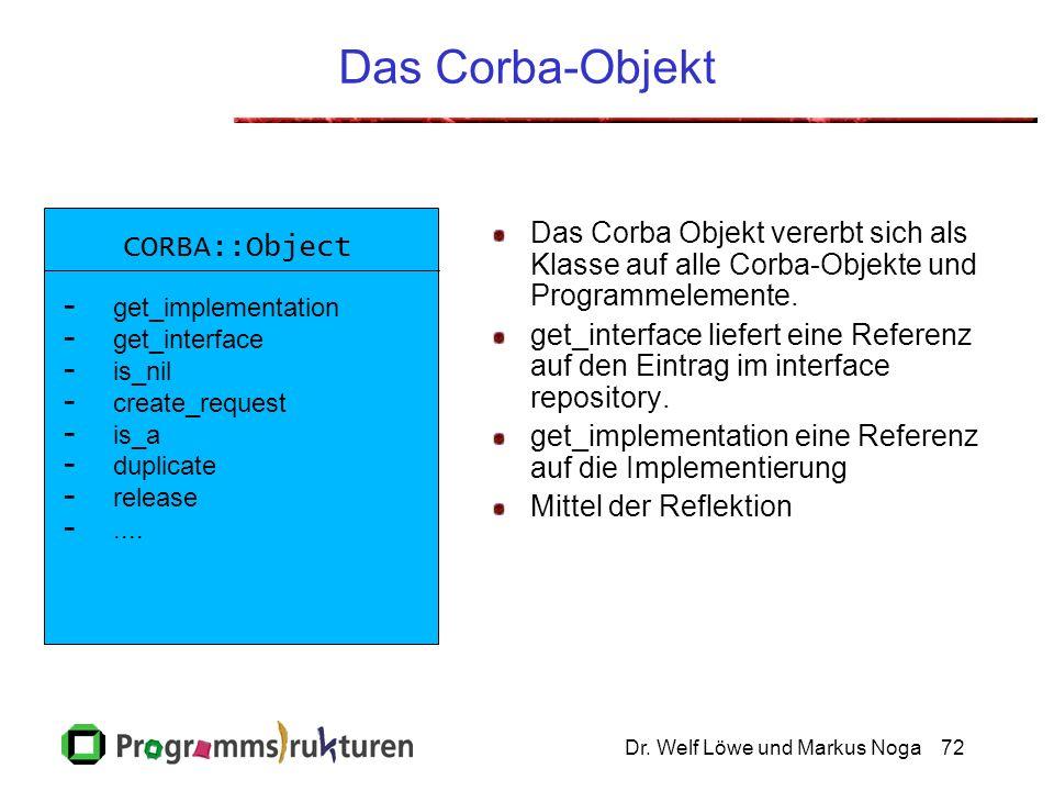 Dr. Welf Löwe und Markus Noga72 Das Corba-Objekt Das Corba Objekt vererbt sich als Klasse auf alle Corba-Objekte und Programmelemente. get_interface l