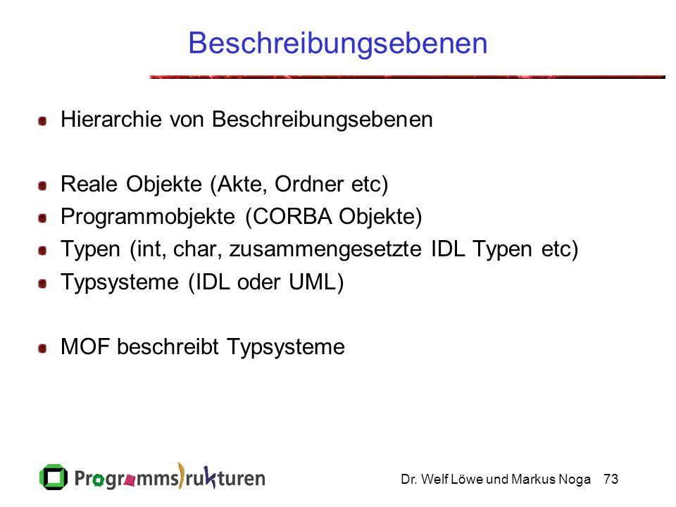 Dr. Welf Löwe und Markus Noga73 Beschreibungsebenen Hierarchie von Beschreibungsebenen Reale Objekte (Akte, Ordner etc) Programmobjekte (CORBA Objekte