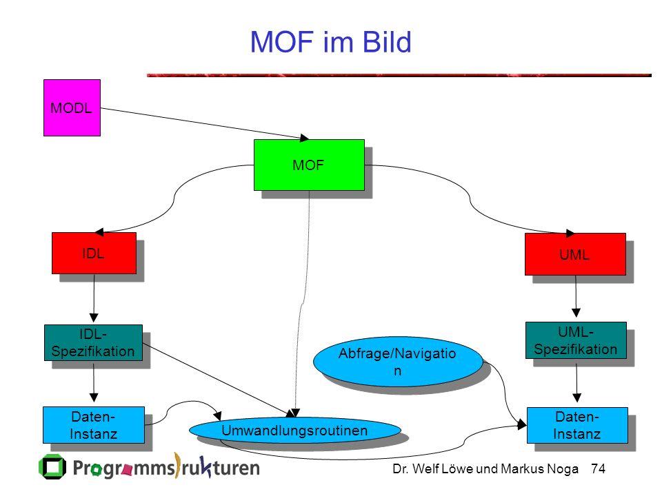 Dr. Welf Löwe und Markus Noga74 MOF im Bild IDL IDL- Spezifikation IDL- Spezifikation MOF UML Umwandlungsroutinen UML- Spezifikation UML- Spezifikatio
