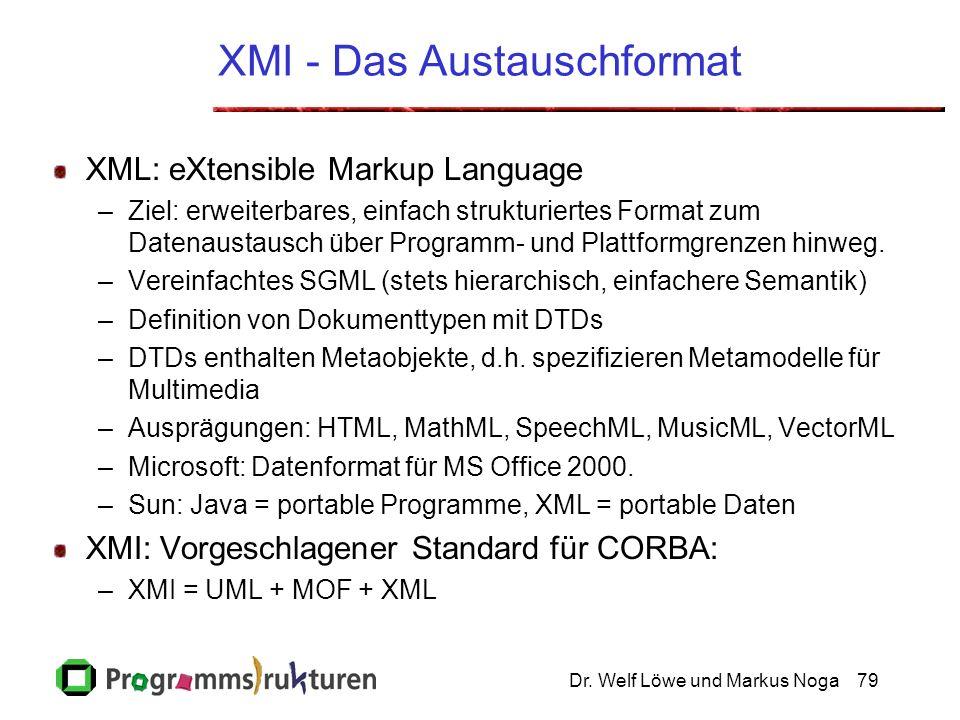 Dr. Welf Löwe und Markus Noga79 XMI - Das Austauschformat XML: eXtensible Markup Language –Ziel: erweiterbares, einfach strukturiertes Format zum Date