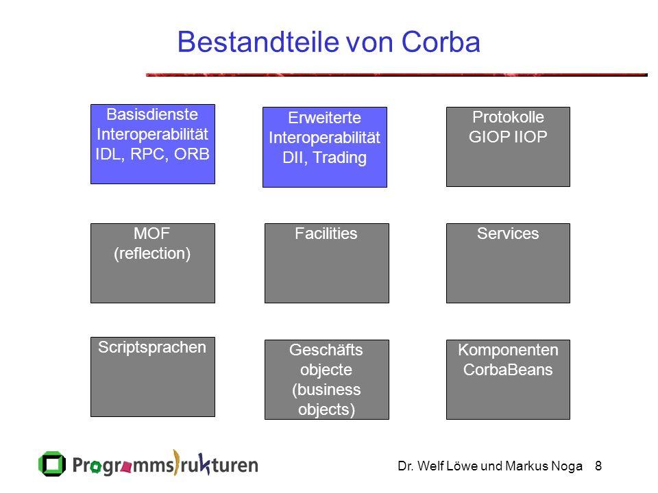 Dr. Welf Löwe und Markus Noga8 Bestandteile von Corba Geschäfts objecte (business objects) Erweiterte Interoperabilität DII, Trading Komponenten Corba