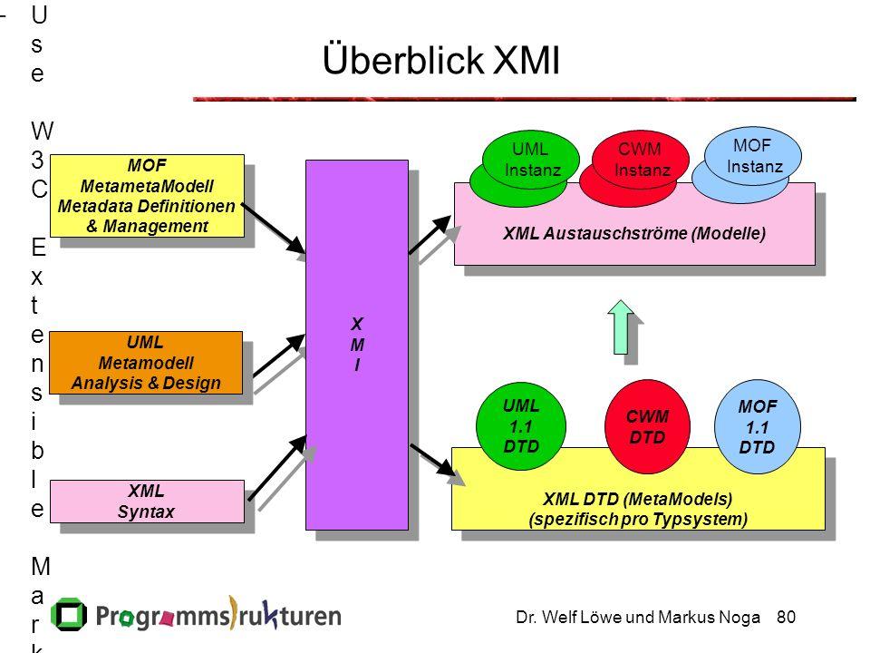 Dr. Welf Löwe und Markus Noga80 XML Austauschströme (Modelle) XML Austauschströme (Modelle) XML DTD (MetaModels) (spezifisch pro Typsystem) XML DTD (M