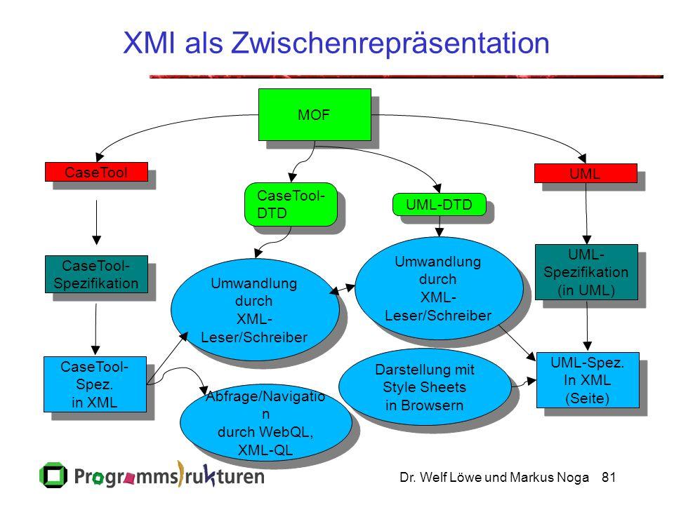 Dr. Welf Löwe und Markus Noga81 XMI als Zwischenrepräsentation CaseTool CaseTool- Spezifikation CaseTool- Spezifikation MOF UML Umwandlung durch XML-