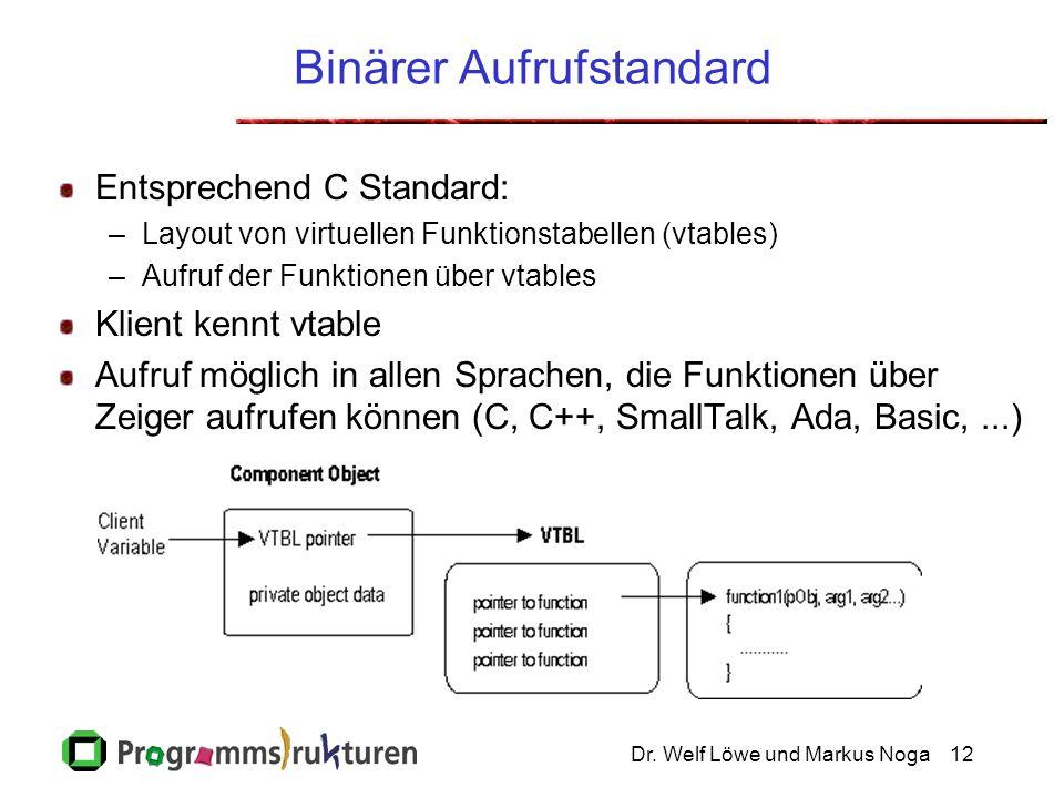Dr. Welf Löwe und Markus Noga12 Binärer Aufrufstandard Entsprechend C Standard: –Layout von virtuellen Funktionstabellen (vtables) –Aufruf der Funktio