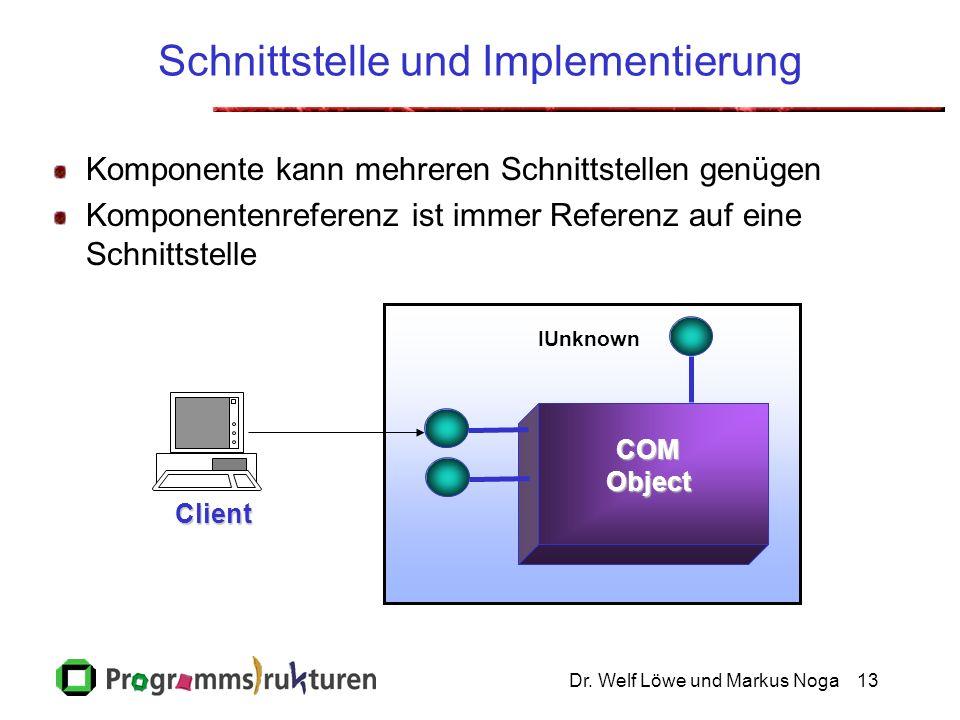 Dr. Welf Löwe und Markus Noga13 Schnittstelle und Implementierung Komponente kann mehreren Schnittstellen genügen Komponentenreferenz ist immer Refere
